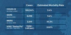 H1N1 Swine Flu Virus and Other Viruses Comparison