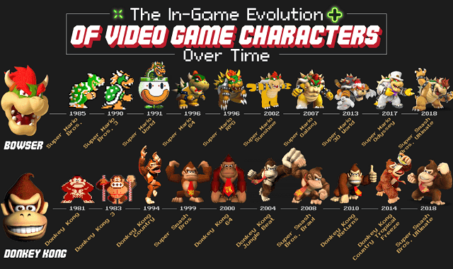 The In-Game Evolution of Video Game Characters Over Time