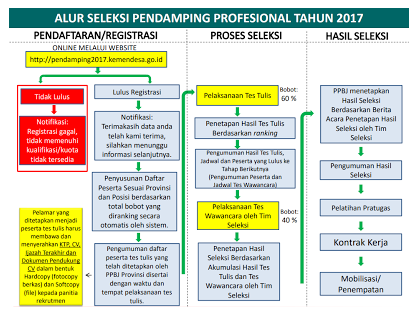 Resmi Dibuka!!! Seleksi Tenaga Profesional Desa Kementerian PDTT 2017 ! Silahkan Daftar Buruan !!