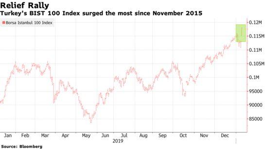 Turkish Stocks Enjoy World's Biggest Rally on Fading Iran Fears - Bloomberg