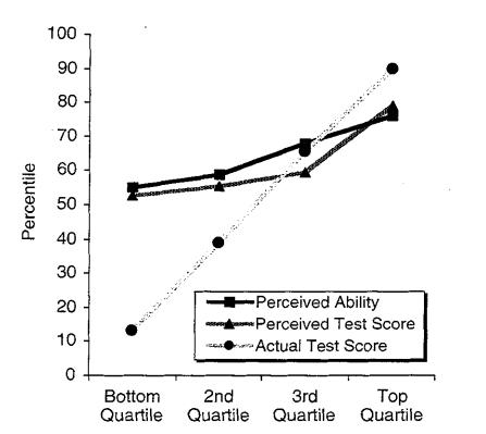A Moral Dunning-Kruger Effect?