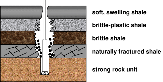 wellbore instability in shales
