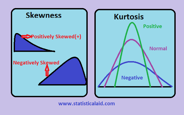 Skewness and Kurtosis in Statistics (shape of distributions)