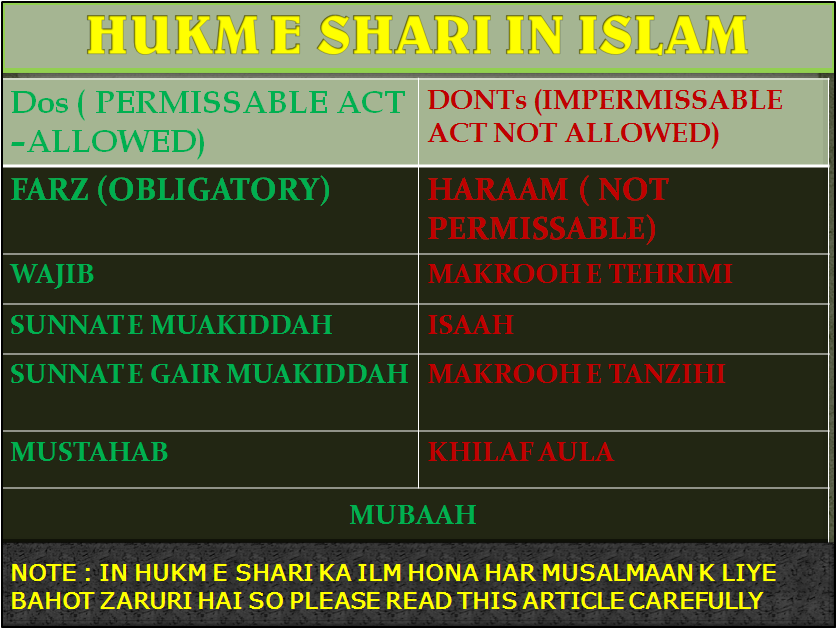 FAIZAANE HUZOOR AMEENE SHARIYAT: ISTELAH E SHARIAT HUKM E