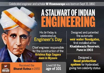 India Celebrating Engineers Day on Birth anniversary of M Visvesvaraya