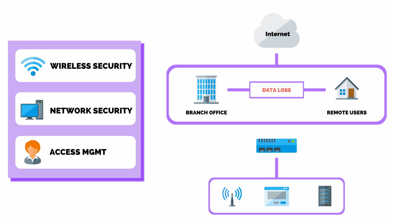 ما هي خطة أمان الشبكة