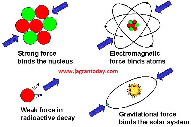 गुरुत्वाकर्षण कैसे काम करता है