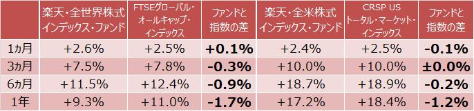 『楽天・全世界株式インデックス・ファンド』『楽天・全米株式インデックス・ファンド』指数との差