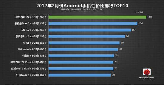 Chinese reign? AnTuTu lists the best smartphones in value for money
