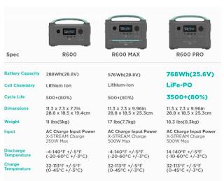 Lithium und Lifepo Batterien für Wohnmobile und Wohnwagen mit Solar, DC 220v Lösungen