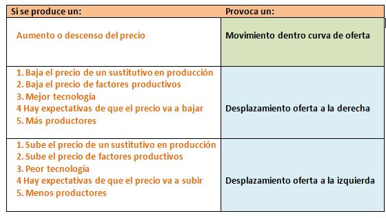factores desplazamientos oferta derecha e izquierda