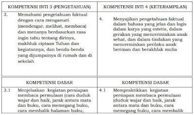 Kompetensi Inti dan Kompetensi Dasar (KI-KD) K-13 SD/MI Kelas I - VI Semua Mata Pelajaran Sesuai Permendikbud, http://www.librarypendidikan.com/