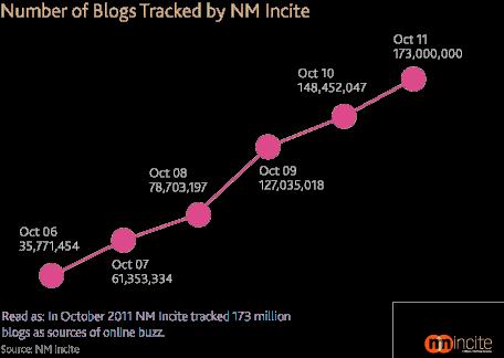statistik perkembangan blogger