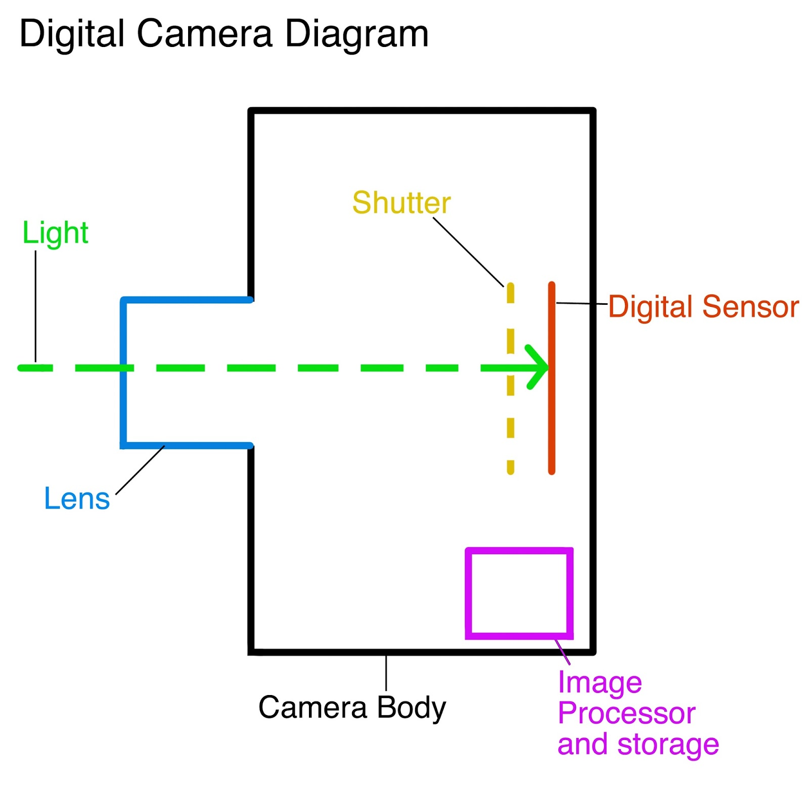 Slr Camera Diagram Light Bar Wiring No Relay Images Reverse Search