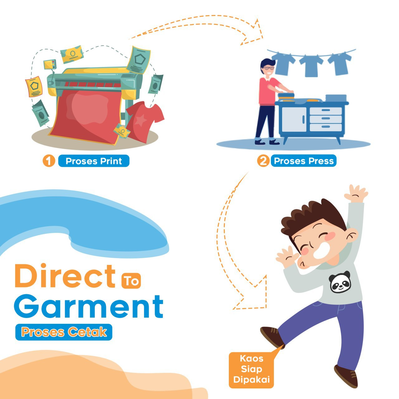 DTG Direct to Garment