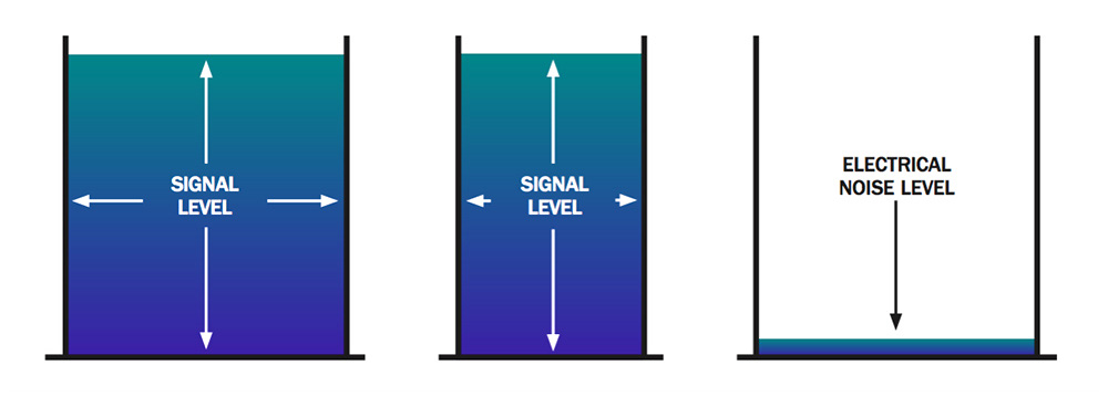 Размер пиксела и уровень сигнала