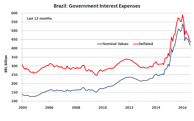 Brazil_interest_expenses