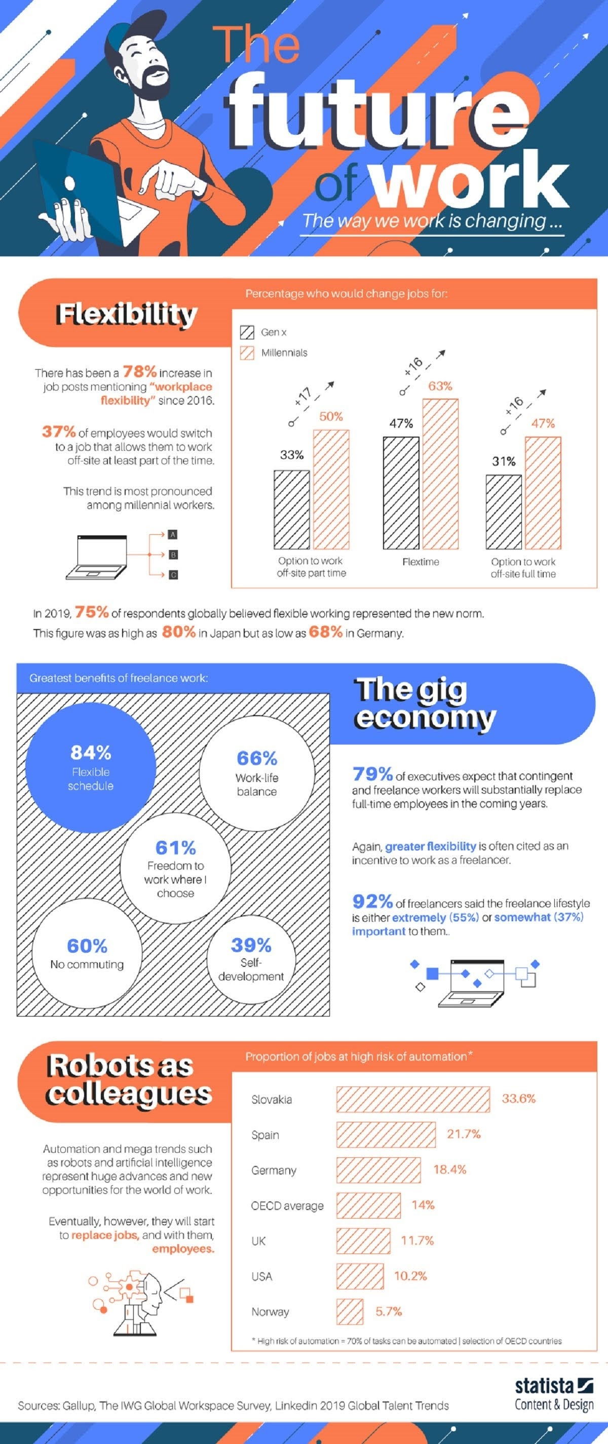 The Future of Work #infographic