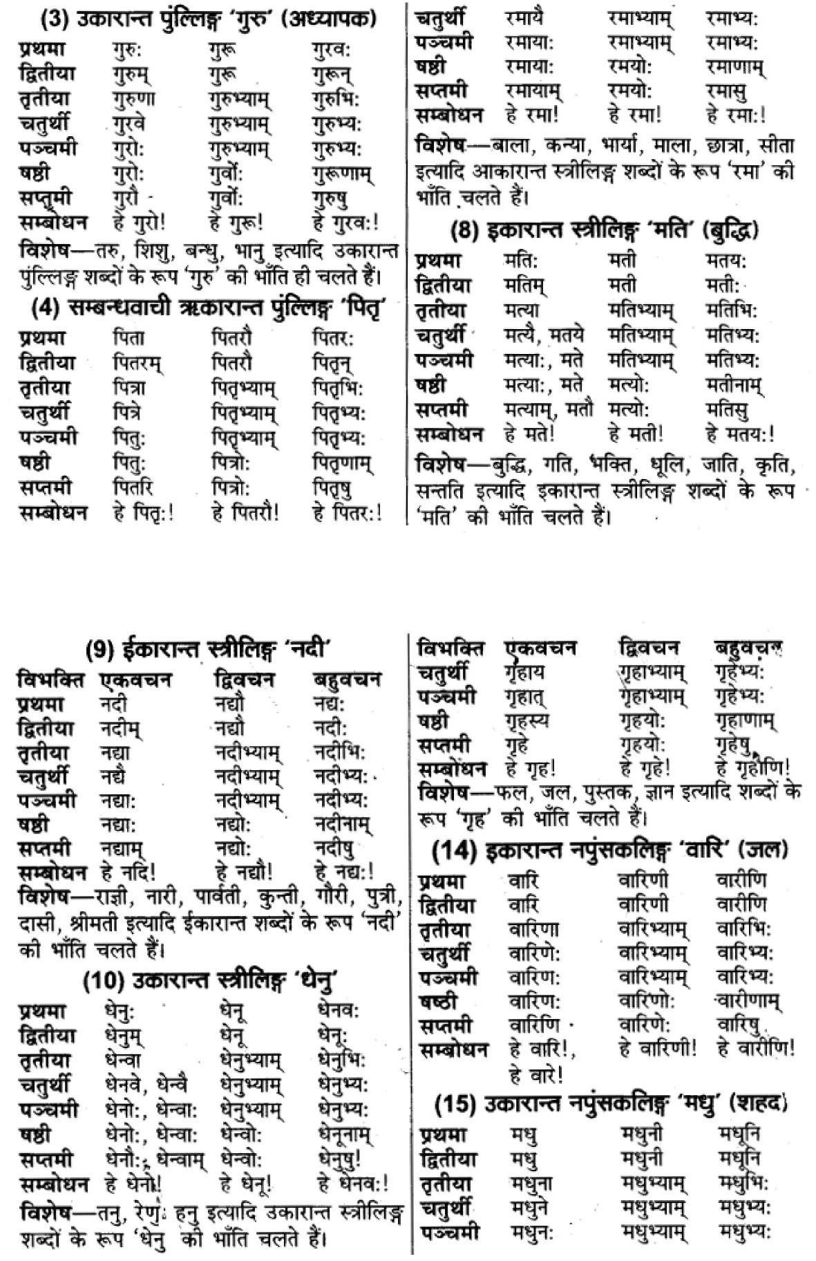 """यूपी बोर्ड एनसीईआरटी समाधान """"कक्षा 11 सामान्य  हिंदी"""" संस्कृत शब्दों में विभक्ति की पहचान  हिंदी में"""
