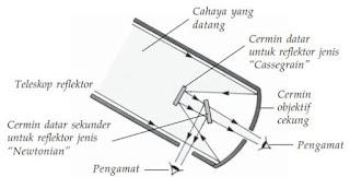 Alat Optik Teropong