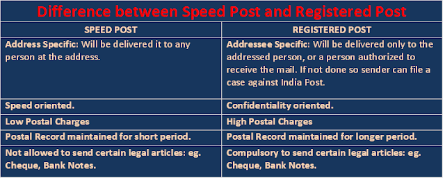 Difference Between Speed Post and Registered Post