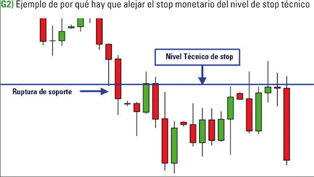 Why is Forex Stop Loss position required?, Forex, Forex Market,