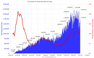 COVID-19 Tests per Day and Percent Positive