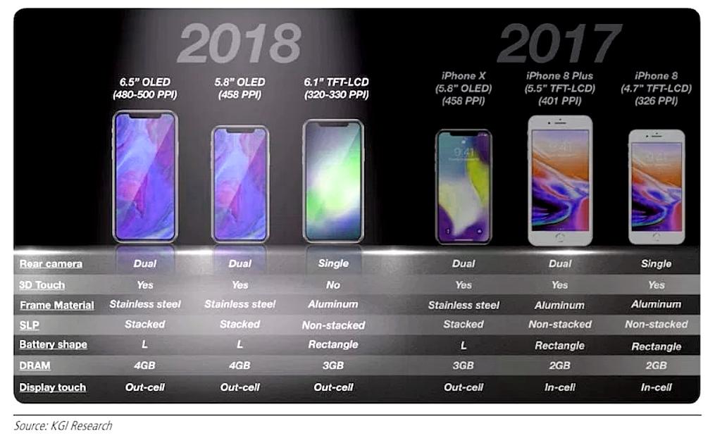 2018 Apple iPhone Models