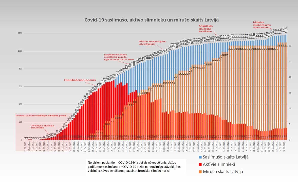 Grafiks ar Covid-19 saslimušo un mirušo skaitu valstī 17.07.2020.