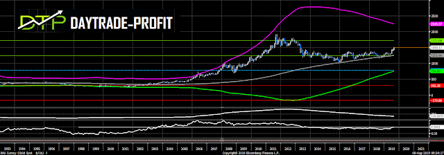2,000$  Gold Price is in the corner  - is it so?