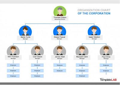 download template struktur organisasi