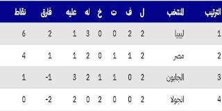 ترتيب مجموعة مصر في تصفيات كأس العالم 2022، ليبيا تتصدر