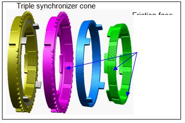 synzronizer trnasmisi