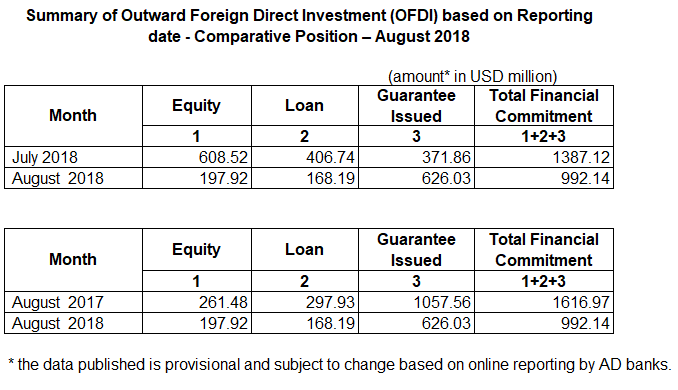 Outward Foreign Direct Investment (OFDI) for August 2018