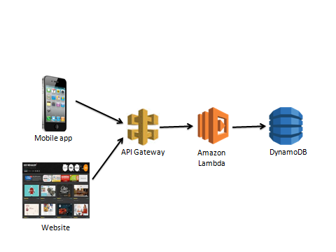 AWS with Lambda and DynamoDB
