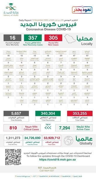 Corona virus cases in Saudi Arabia on 15th November 2020 - Saudi-Expatriates.com