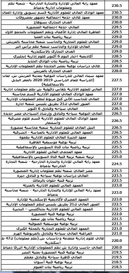 مؤشرات تنسيق الثانوية العامة أدبي 2019