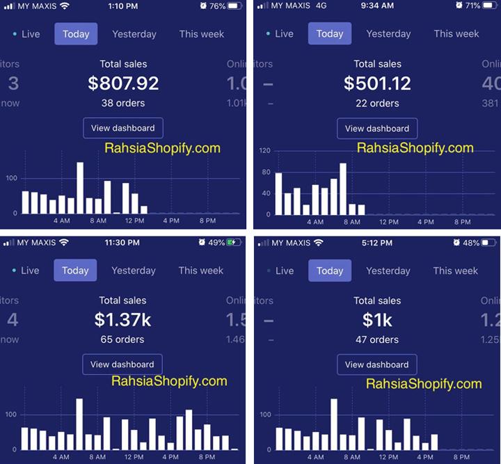 Langkah Buat Keuntungan Dalam USD Menerusi Dropship Shopify