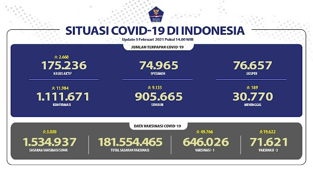(3 Februari 2021 pukul 14.00 WIB) Data Vaksinasi Covid-19 di Indonesia