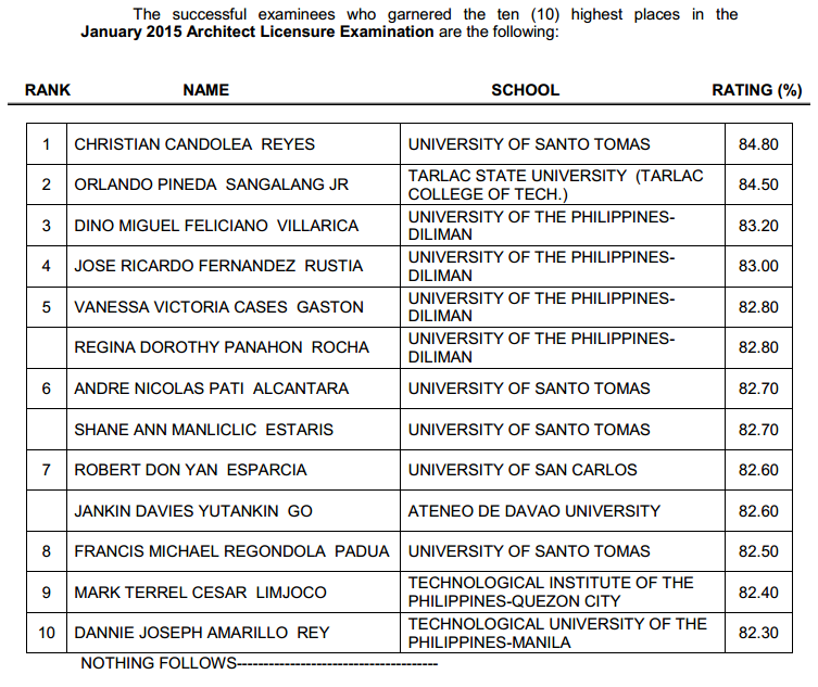 Top 10 List of Passers: UST grad tops January 2015 Architecture board exam (ALE)