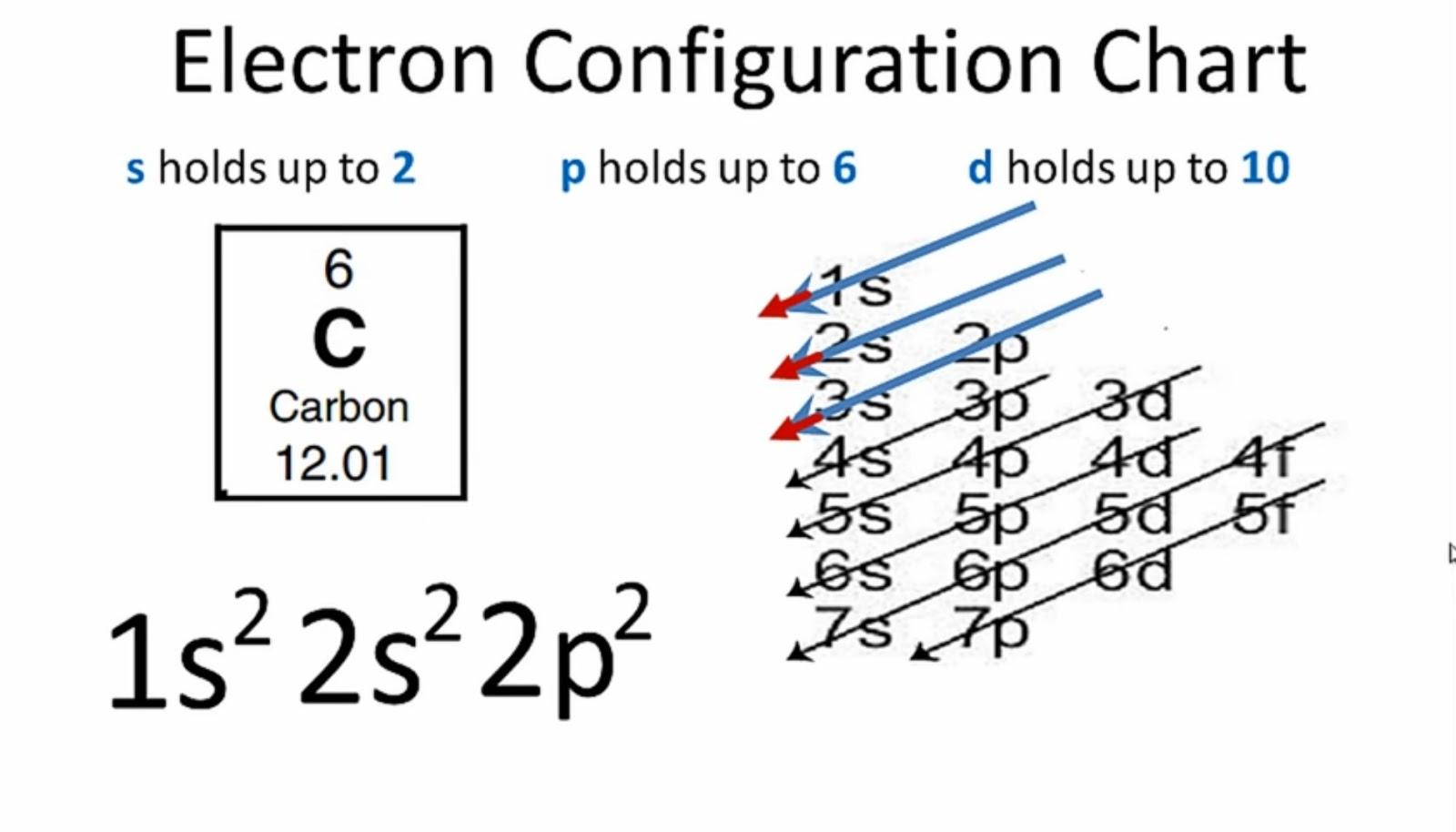 5 Steps Electron Configuration Of Carbon C Carbon C