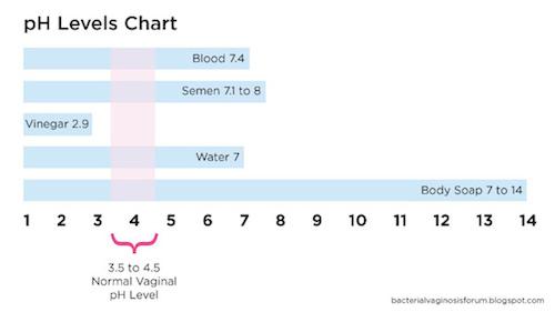 Normal vaginal ph