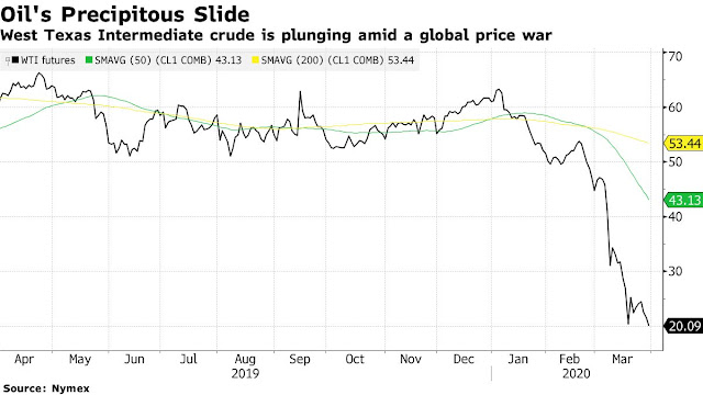 Oil Heads for Worst Quarter Ever as Real Crude Prices Plunge - Bloomberg