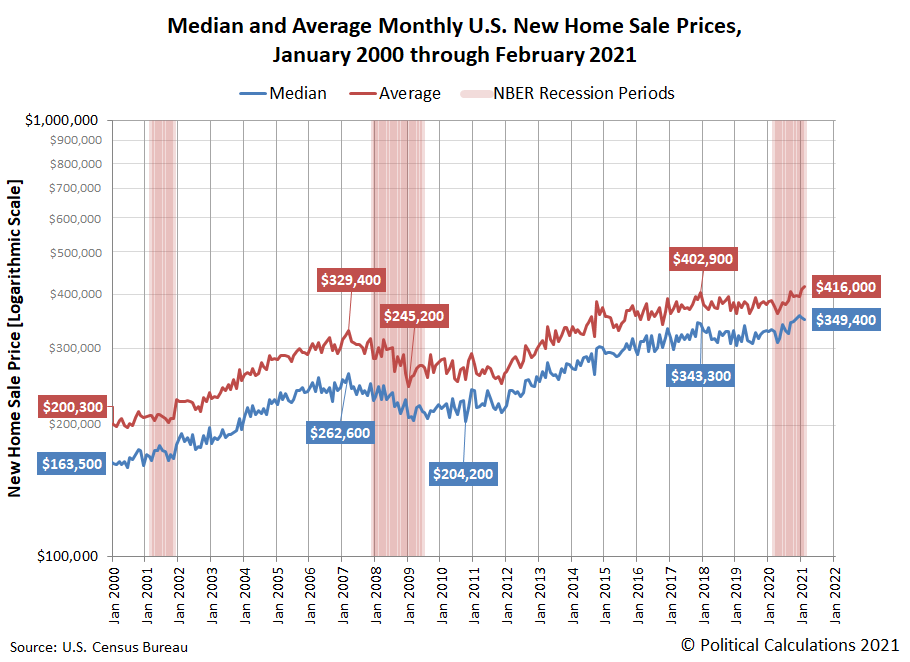 Median and Average Monthly U.S. New Home Sale Prices, January 2000 through February 2021