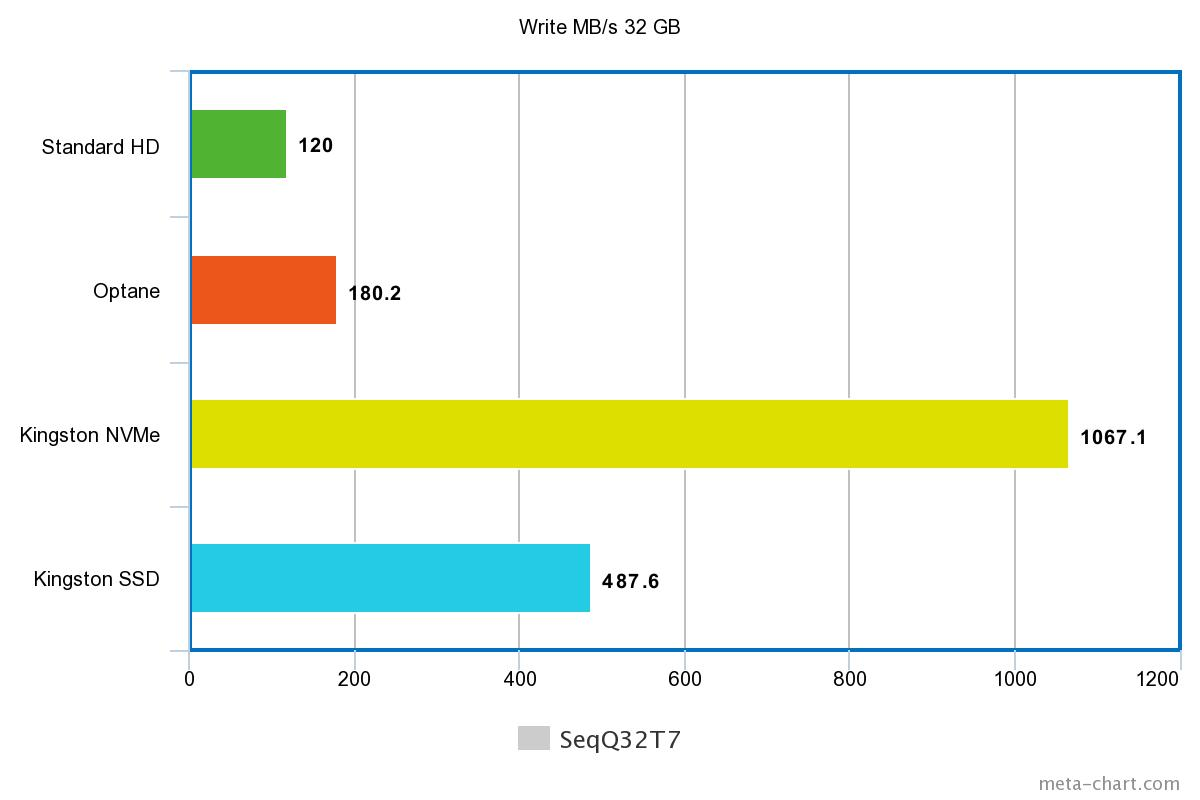 Stereowise Plus: Kingston A1000 NVMe, UV500 SSD, and Memory