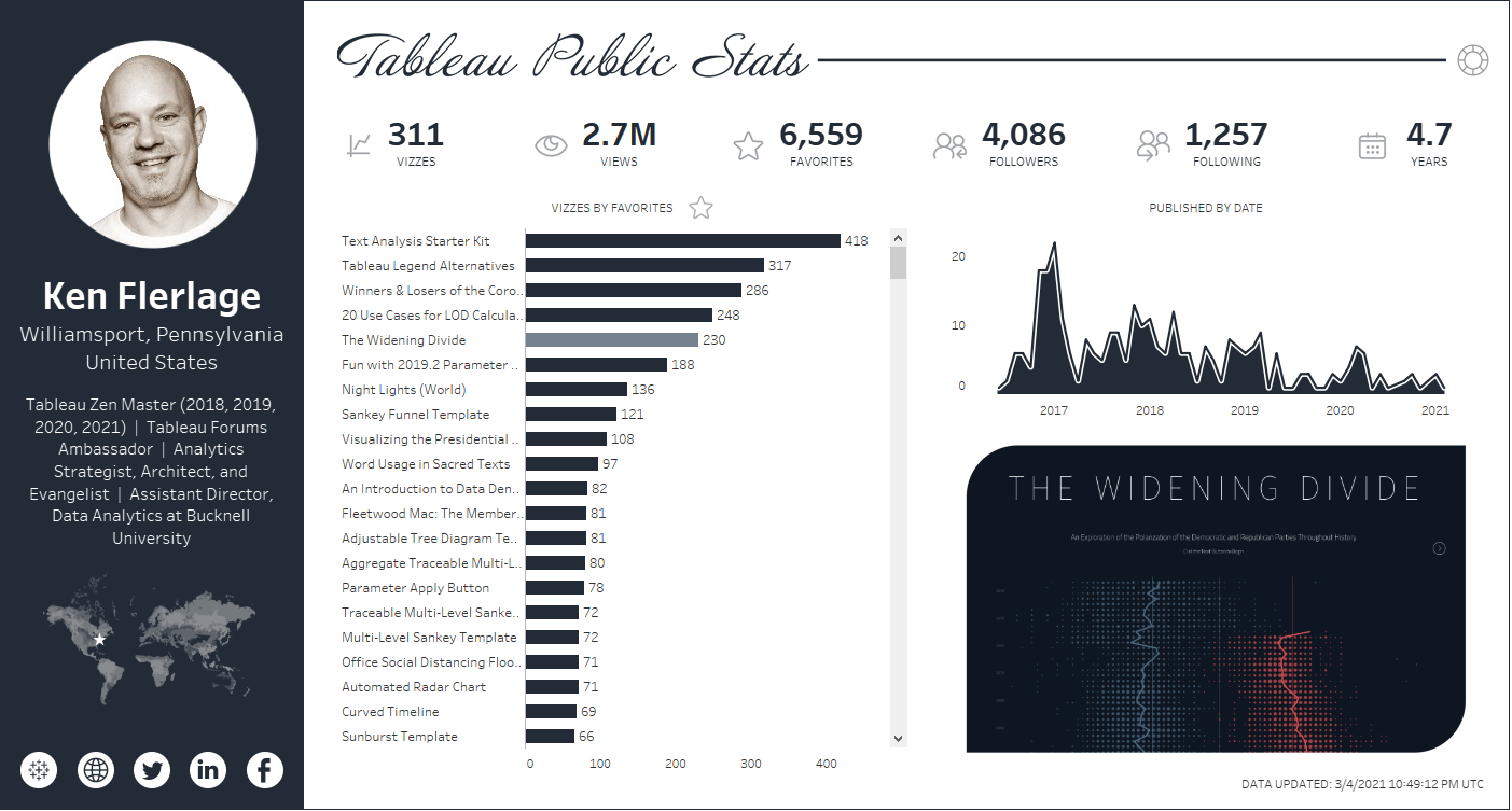 Introducing the Tableau Public Stats Service