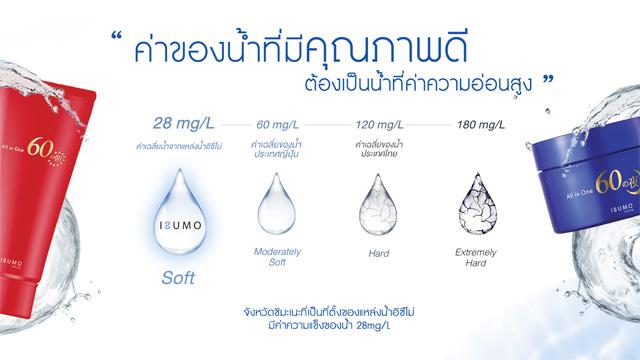 ค่าของน้ำที่มีคุณภาพดี ของแหล่งน้ำ Izumo