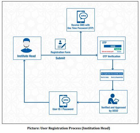 User Registration Process