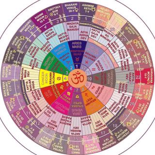 Vedic Astrology 27  Takımyıldızına Göre Kariyerinizi Bulun