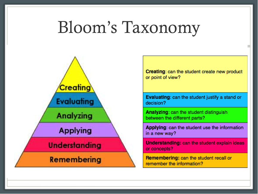 bloom taxonomy and critical thinking instruction educational leadership Toolbox for planning rigorous instruction - sample question stems based on revised bloom& taxonomy dok question stems, higher level questioning, blooms taxonomy questions, thinking stems, bloom's taxonomy, teaching strategies, teaching ideas, inference, differentiation.